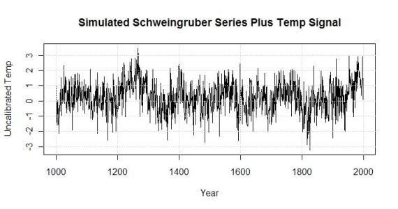 simulated schwiengruber series with temp