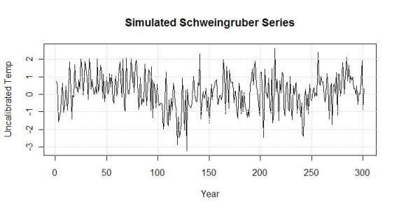 simulated schwiengruber series