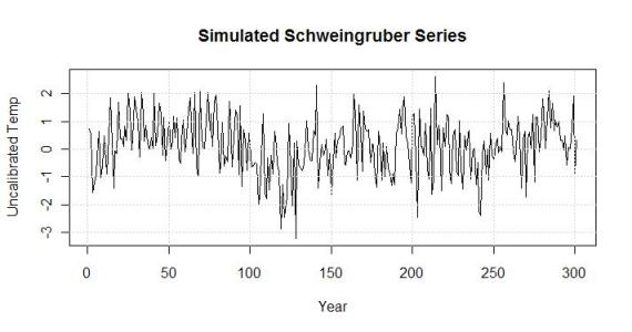 simulated schwiengruber series