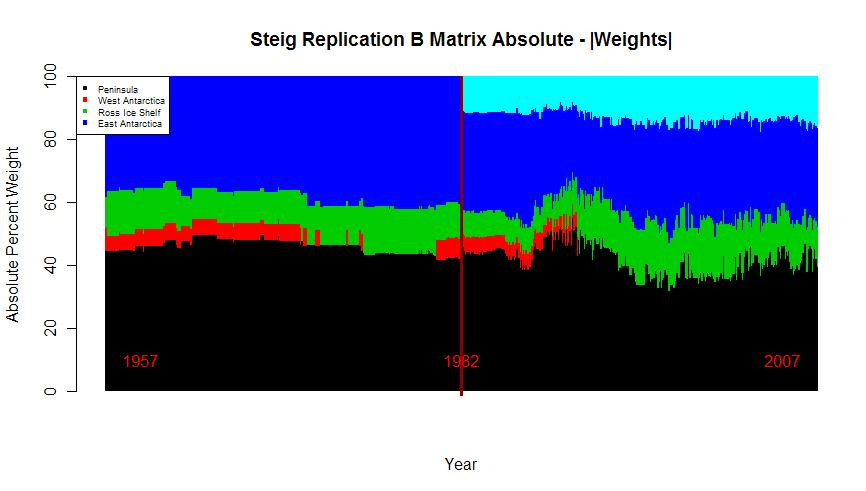 Steig Recon B matrix weights
