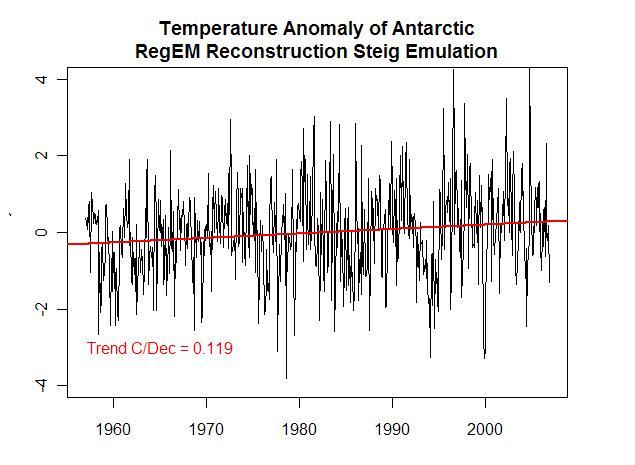Steig Recon Trend Replication