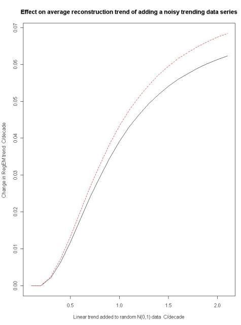 Fig1-Effect of Noisy Trend on RegEM