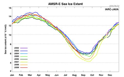 AMSRE_Sea_Ice_Extent[1]