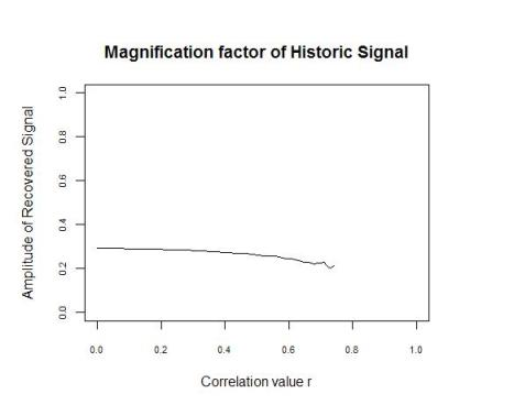 Magnification factor of historic signal 2d