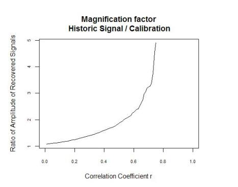 Magnification factor of historic signal vs  calibration
