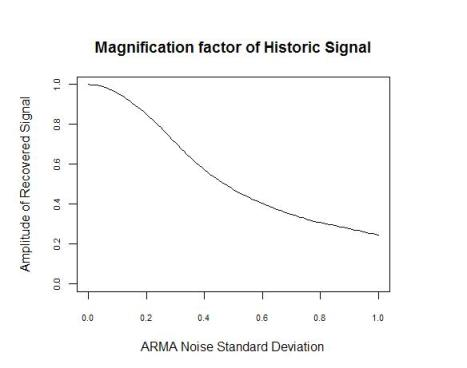 Magnification factor of historic signal vs  sd
