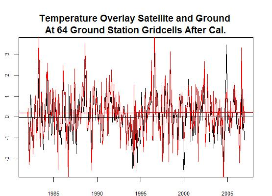 Figure 2 - After calibration ground vs satellite data
