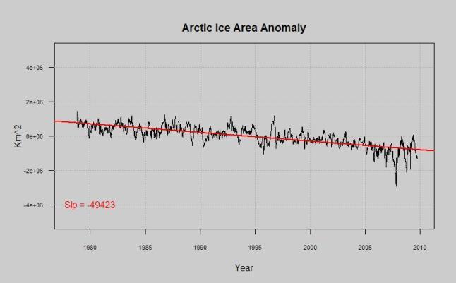 arctic ice area anomaly