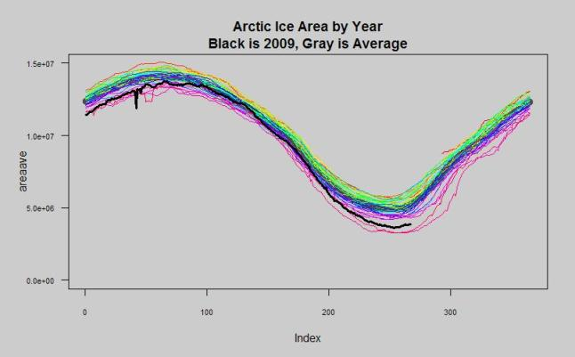 arctic ice area each year overlay