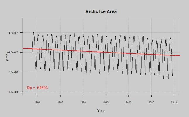 arctic ice area