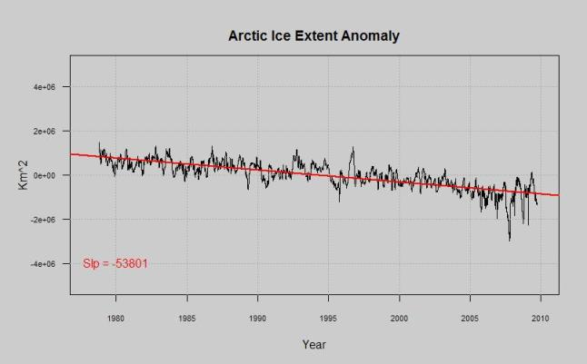 arctic ice extent anomaly