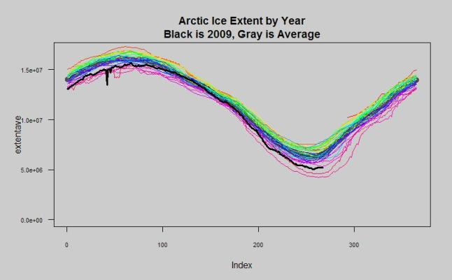 arctic ice extent each year overlay