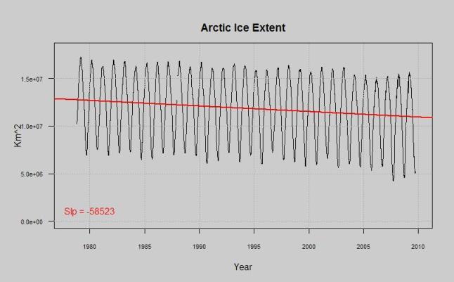 arctic ice extent