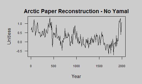 Arctic recon noYamal