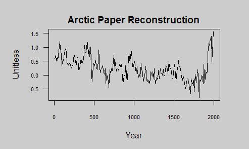 Arctic recon