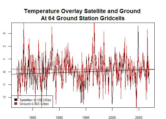 Figure 1 - Before Calibration Ground vs Sat Data