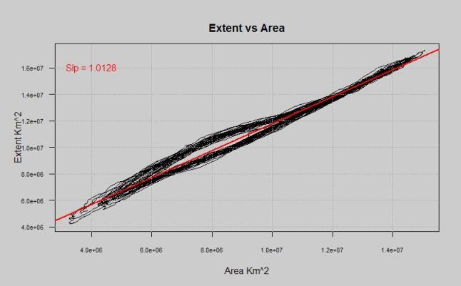 extent vs area