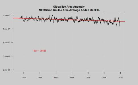 Global Ice anomaly from average