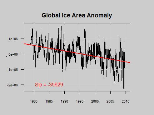 Global Ice anomaly