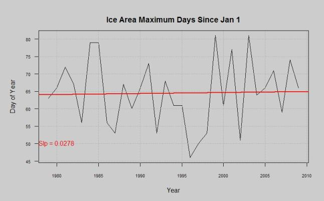 ice area maximum day