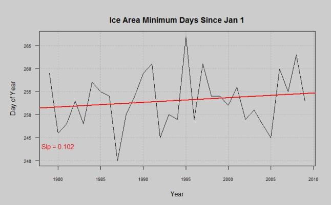 ice area minimum day