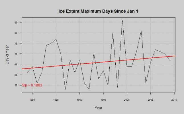 ice extent maximum day