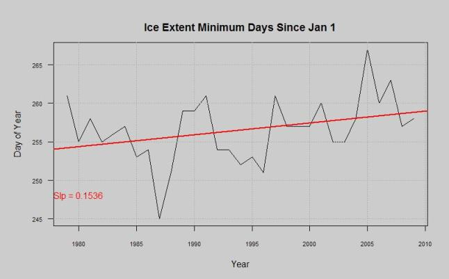 ice extent minimum day