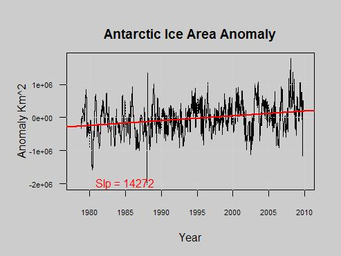 South Ice Anomaly
