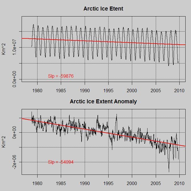 Arctic Extent