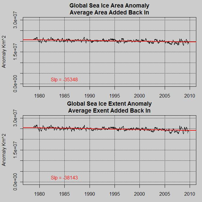 Global Ice anomaly offset