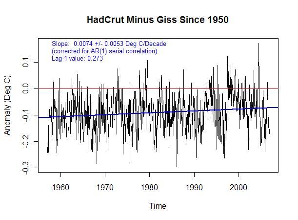 hadcrut-giss 1950 -