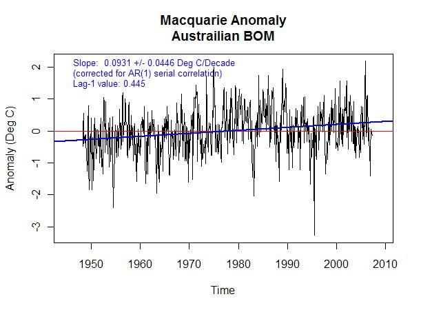 macquarie anomaly BOM