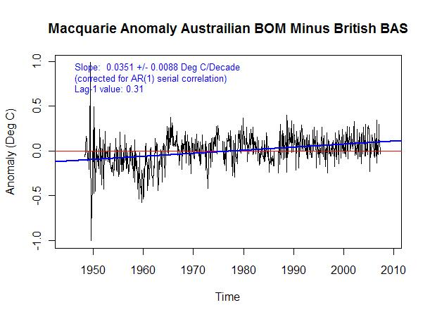 macquarie anomaly difference