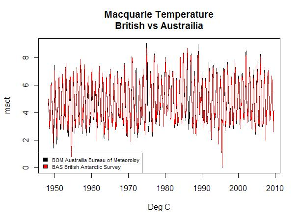 macquarie temps