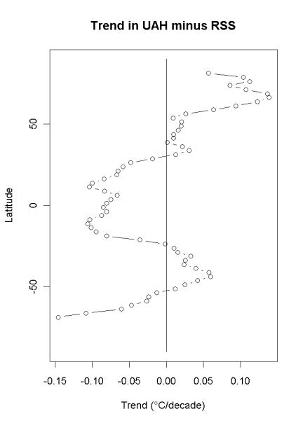 uah-minus-rss-lat-trend[1]