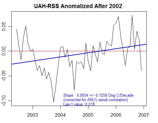 UAH-RSS significance post 2002