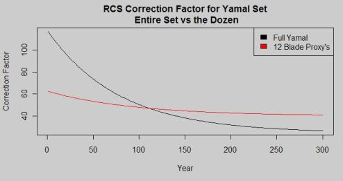 Yamal correction factors