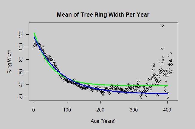 Yamal mean ring width per year with correction factors