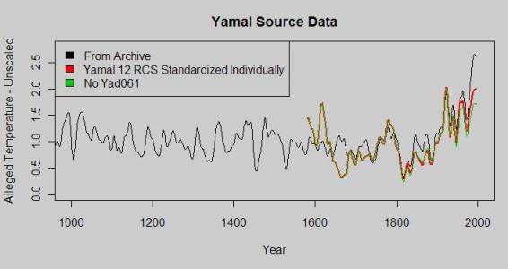 Yamal with dozen overlay zoom