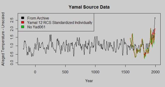 Yamal with dozen overlay