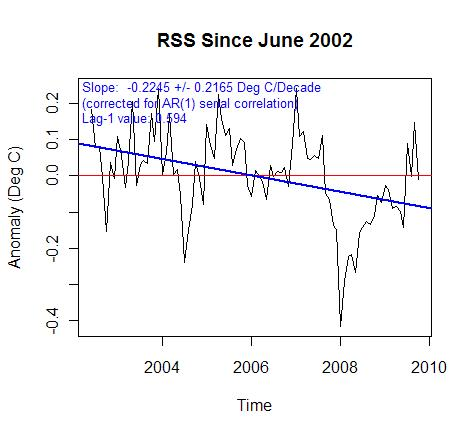 RSS after 2002