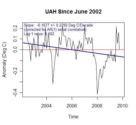 UAH after 2002