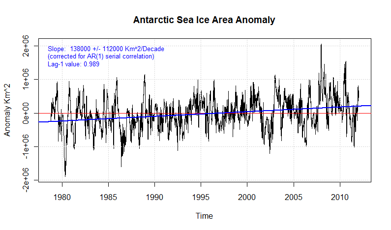 Antarctic sea ice area anomaly