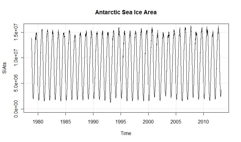 Antarctic sea ice area