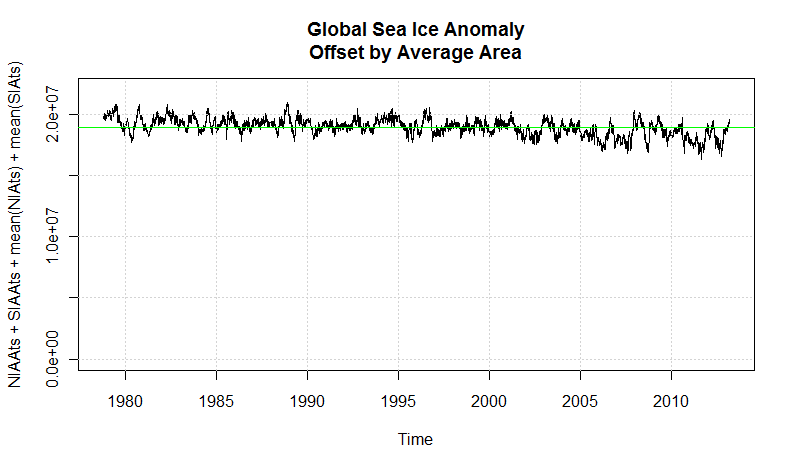 global sea ice offset anomaly