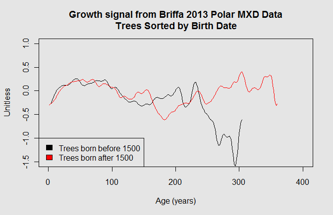 growth curve polar mxd sorted by age
