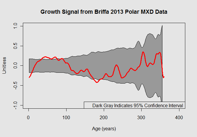 growth curve polar mxd