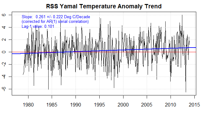 RSS temperature anomaly yamal trend