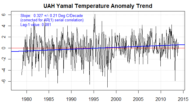 UAH temperature anomaly yamal trend