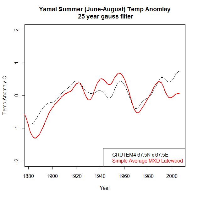 CALIBRATED yamal cru vs mxd 1880-2010 25yr filter